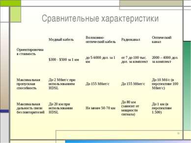 * Сравнительные характеристики Ориентировочная стоимость Медный кабель Волоко...