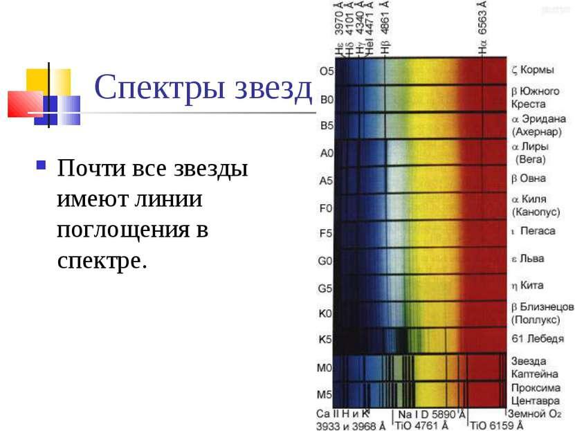 Спектры звезд Почти все звезды имеют линии поглощения в спектре.