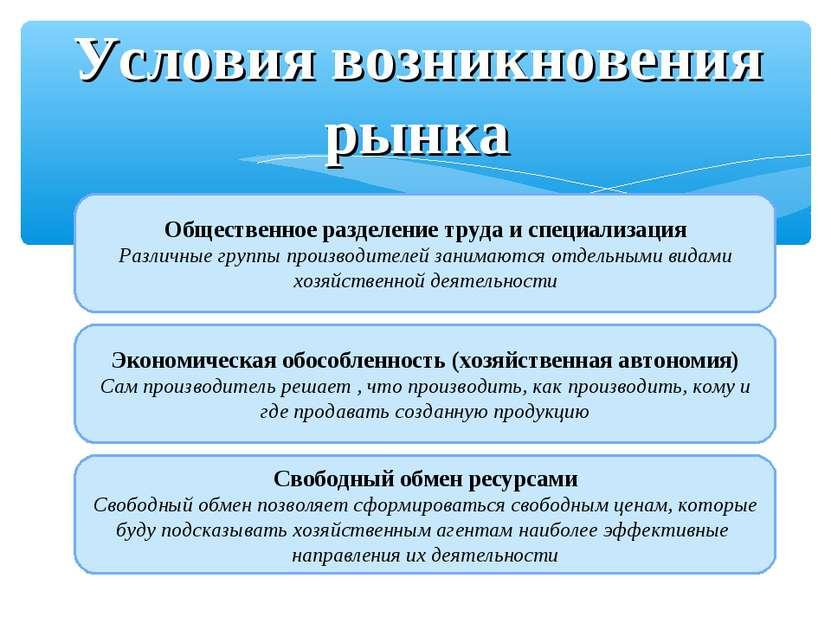 Условия возникновения рынка Общественное разделение труда и специализация Раз...