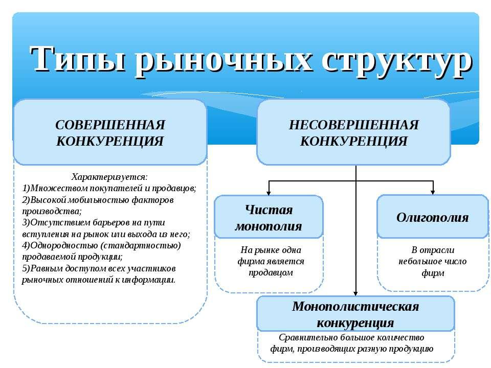 Типы рыночных структур СОВЕРШЕННАЯ КОНКУРЕНЦИЯ Чистая монополия Монополистиче...