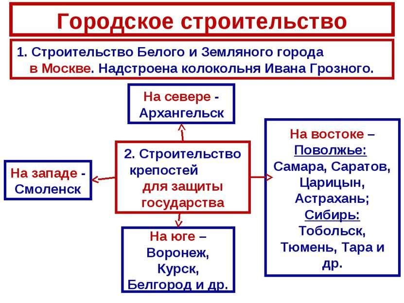 Городское строительство 1. Строительство Белого и Земляного города в Москве. ...