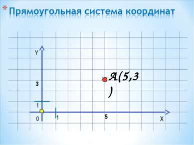 Y X 0 1 A(5,3) 1 5 3