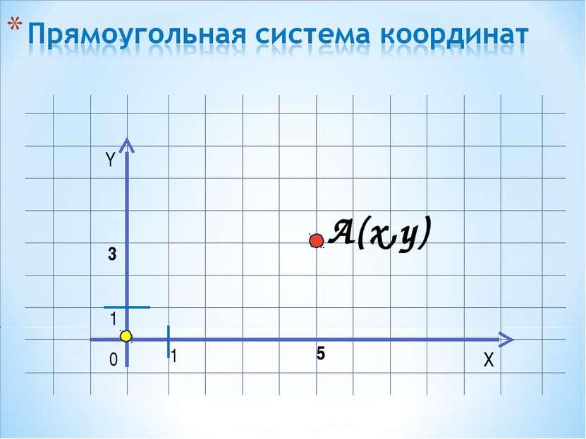 Y X 0 1 A(x,y) 1 5 3