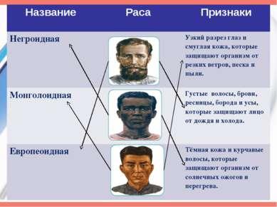 Название Раса Признаки Негроидная Узкий разрез глаз и смуглая кожа, которые з...