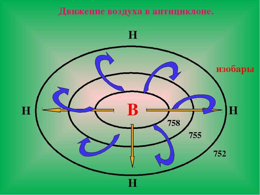 В 758 755 752 Н Н Н Н Движение воздуха в антициклоне. изобары