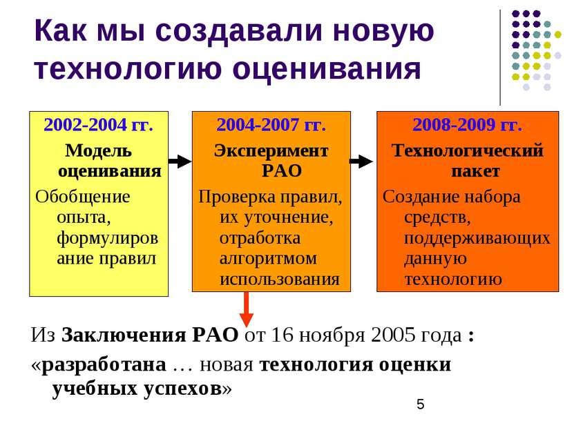 Как мы создавали новую технологию оценивания Из Заключения РАО от 16 ноября 2...
