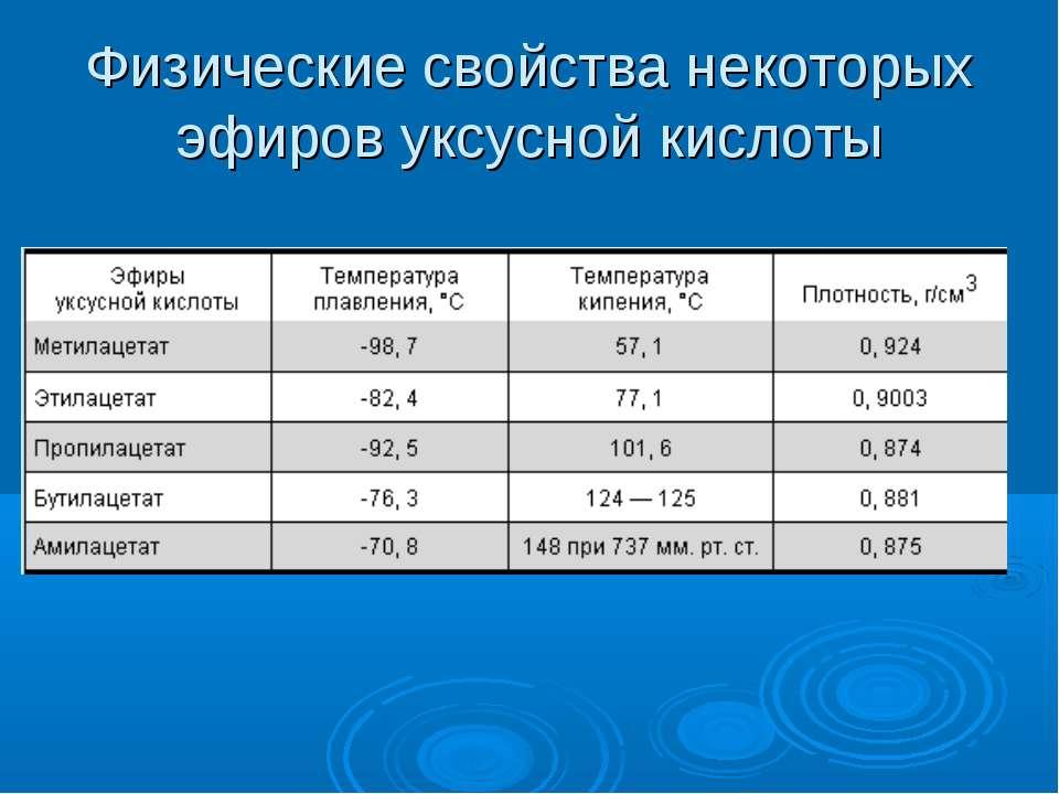 Физические свойства некоторых эфиров уксусной кислоты