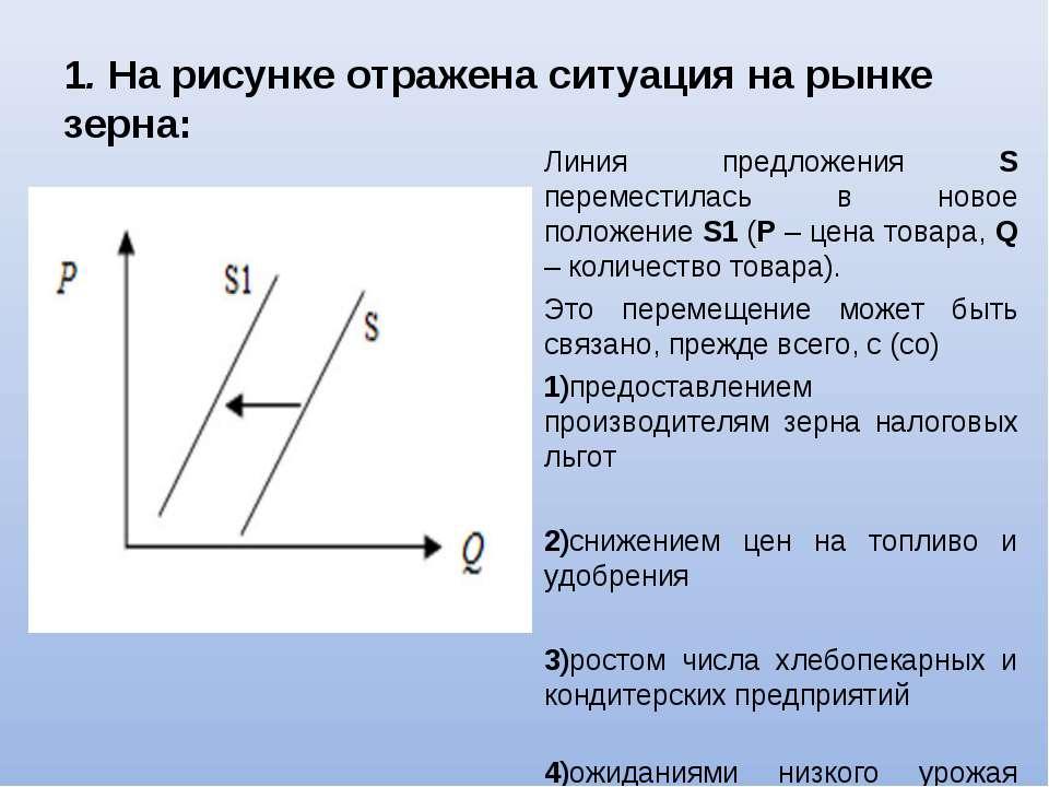 1. На рисунке отражена ситуация на рынке зерна: Линия предложения S перемести...