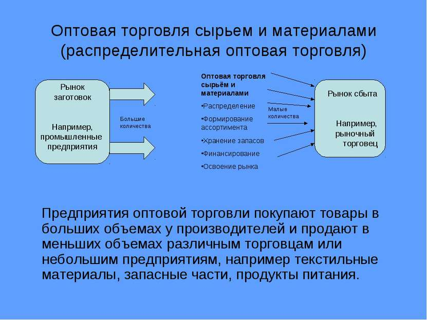Оптовая торговля сырьем и материалами (распределительная оптовая торговля) Пр...