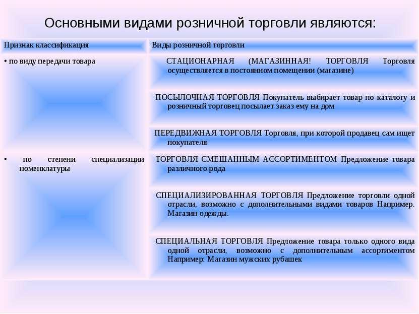 Основными видами розничной торговли являются: Признак классификация Виды розн...