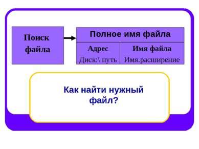 Полное имя файла Поиск файла Адрес Диск:\ путь Имя файла Имя.расширение Как н...
