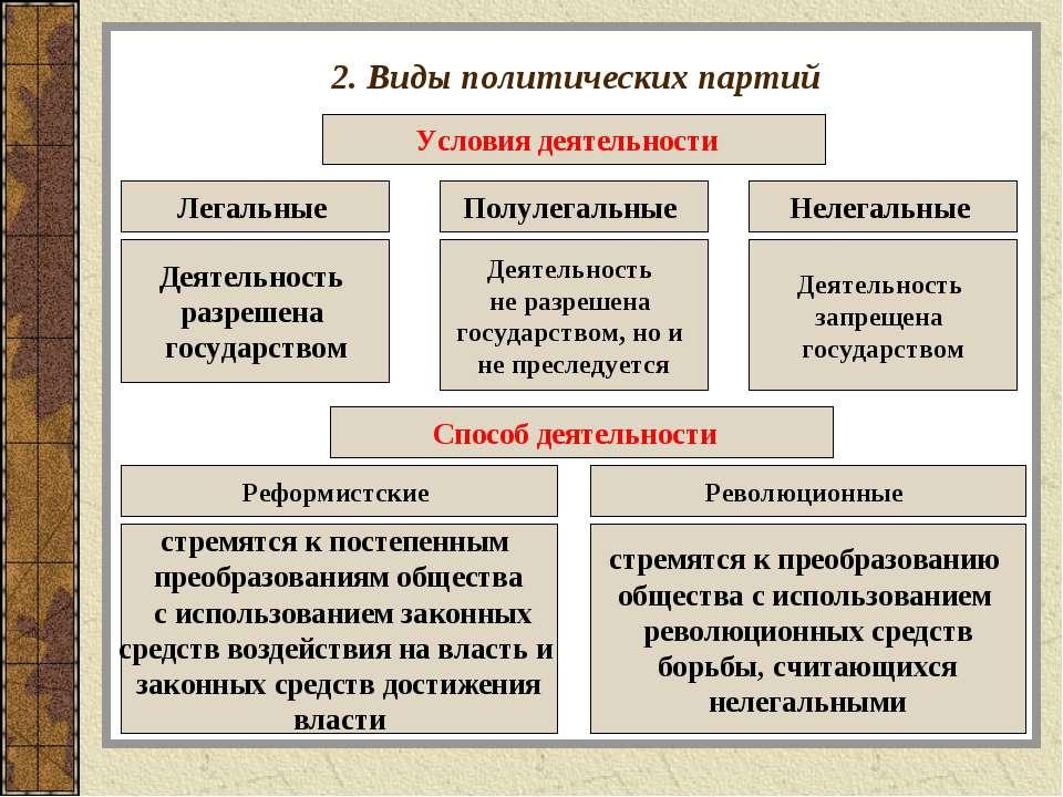 2. Виды политических партий Условия деятельности Легальные Деятельность разре...