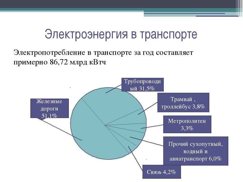 Электроэнергия в транспорте Электропотребление в транспорте за год составляет...
