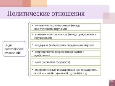 Политическая власть Признаки политической власти: распространяется на все общ...