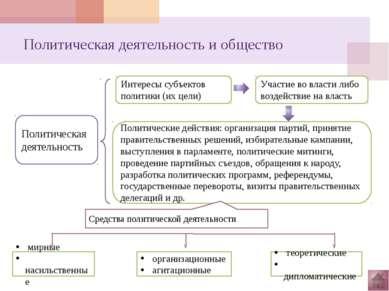 Политическая сфера и политические институты Государство – основной политическ...