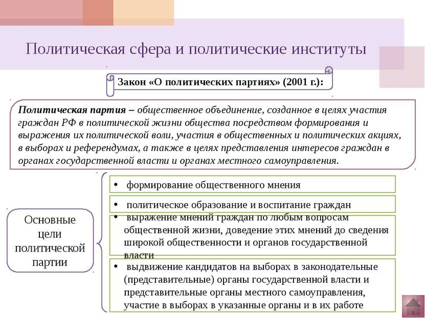 Политические отношения Виды политических отношений: соперничество, конкуренци...