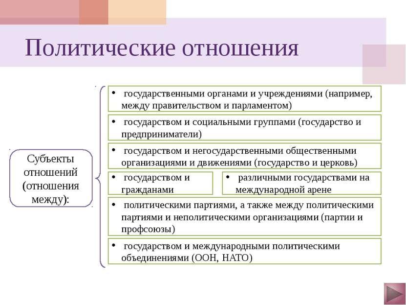 Разновидности власти: Экономическая власть – власть в сфере экономики, хозяйс...