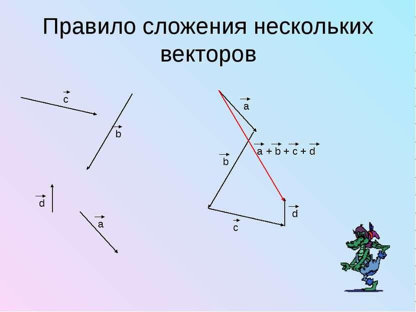 Правило сложения нескольких векторов
