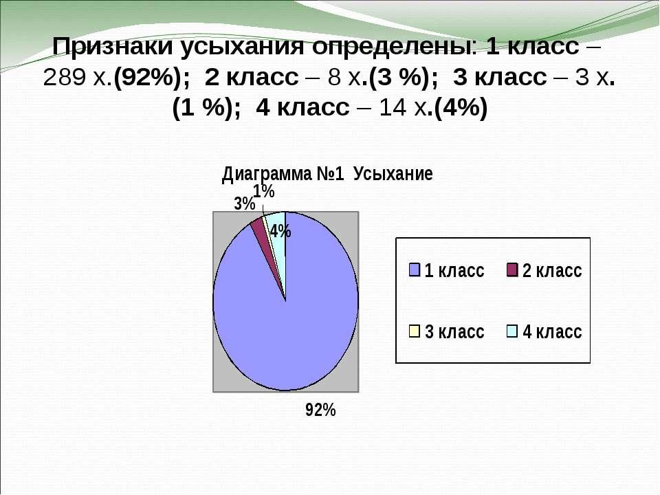 Признаки усыхания определены: 1 класс – 289 х.(92%); 2 класс – 8 х.(3 %); 3 к...
