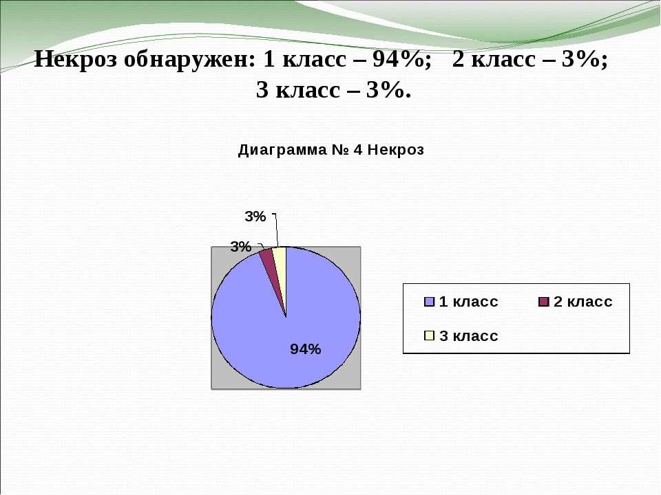 Некроз обнаружен: 1 класс – 94%; 2 класс – 3%; 3 класс – 3%.
