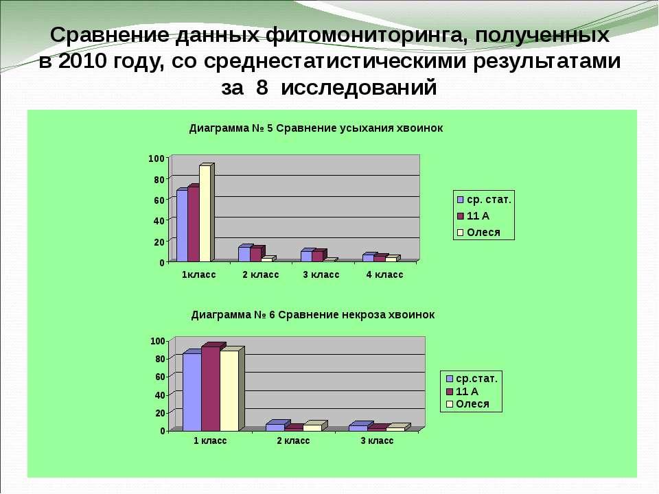 Сравнение данных фитомониторинга, полученных в 2010 году, со среднестатистиче...