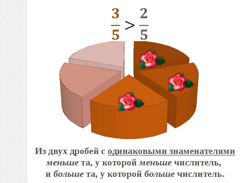 Из двух дробей с одинаковыми знаменателями меньше та, у которой меньше числит...