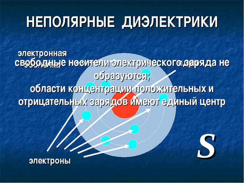 НЕПОЛЯРНЫЕ ДИЭЛЕКТРИКИ ядро электроны S электронная оболочка свободные носите...