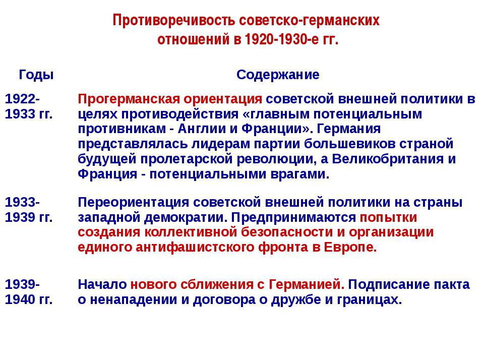 Противоречивость советско-германских отношений в 1920-1930-е гг. Годы Содержа...