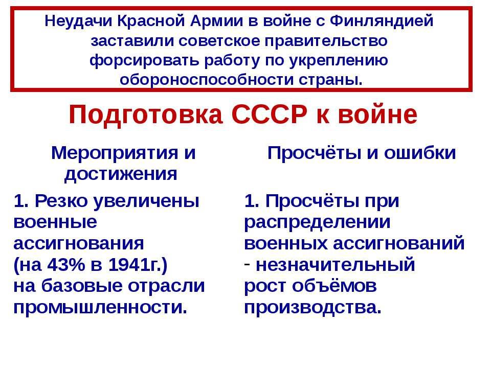 Подготовка СССР к войне Неудачи Красной Армии в войне с Финляндией заставили ...