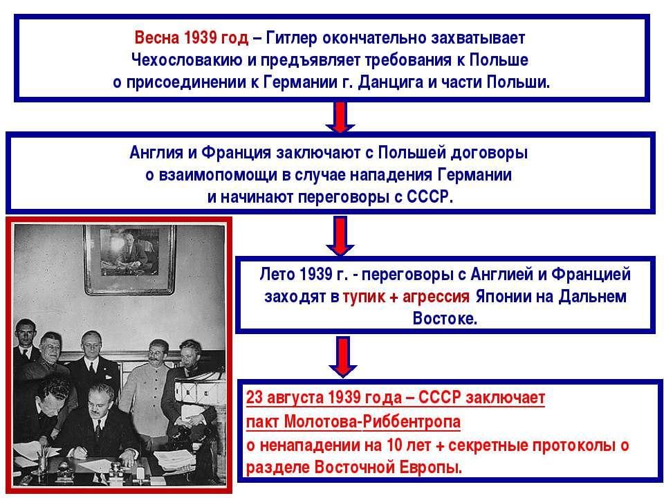 Весна 1939 год – Гитлер окончательно захватывает Чехословакию и предъявляет т...