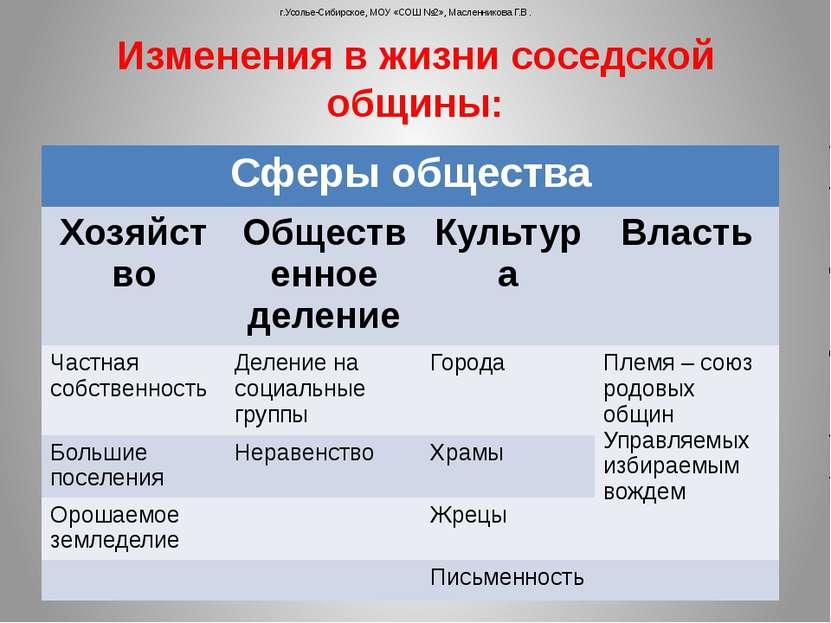 Изменения в жизни соседской общины: г.Усолье-Сибирское, МОУ «СОШ №2», Масленн...