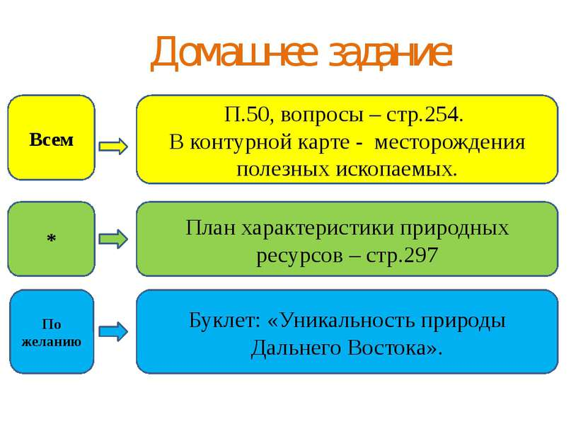 Домашнее задание: П.50, вопросы – стр.254. В контурной карте - месторождения ...