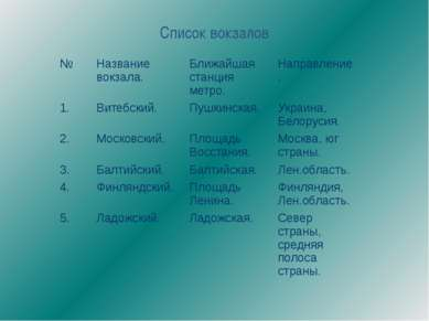 Cписок вокзалов № Название вокзала. Ближайшая станция метро. Направление. 1. ...