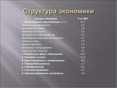 Секторы экономики % от ВВП 1. Промышленное производство, в т.ч. 31,1 Пищевая ...