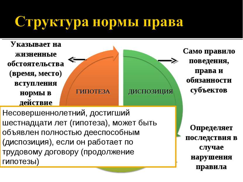 Указывает на жизненные обстоятельства (время, место) вступления нормы в дейст...