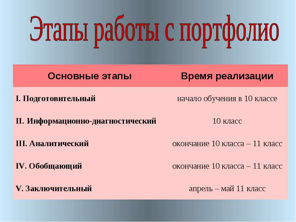 Основные этапы Время реализации I. Подготовительный начало обучения в 10 клас...