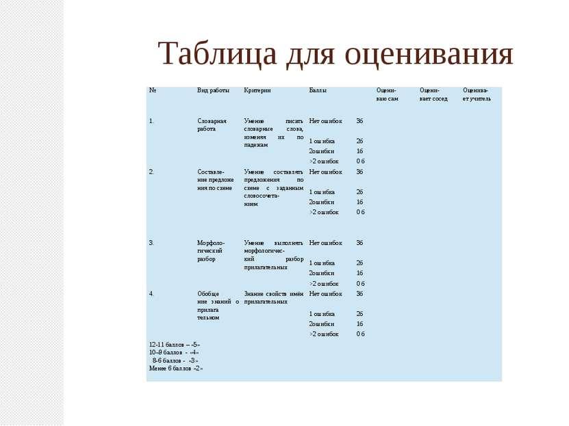 Таблица для оценивания № Вид работы Критерии Баллы Оцени- ваю сам Оцени- вает...