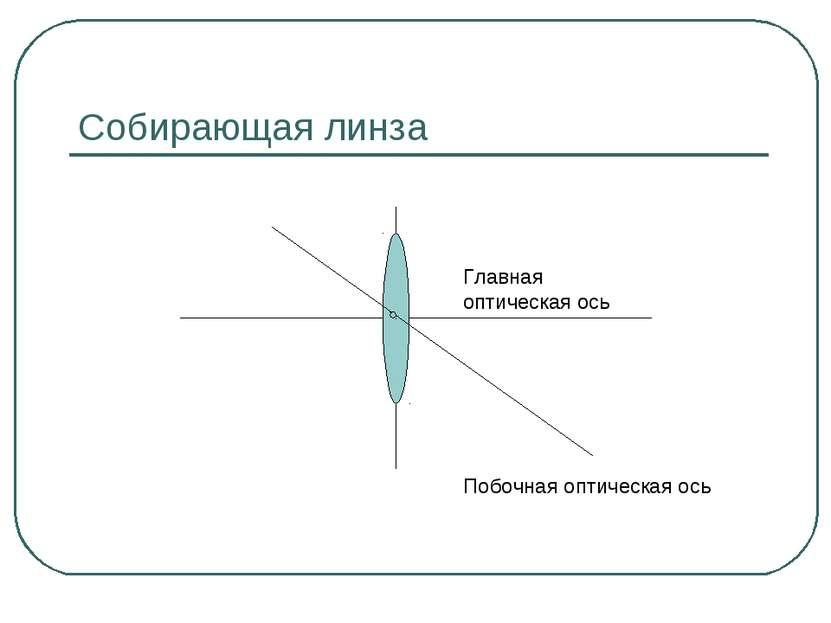 Собирающая линза Главная оптическая ось Побочная оптическая ось