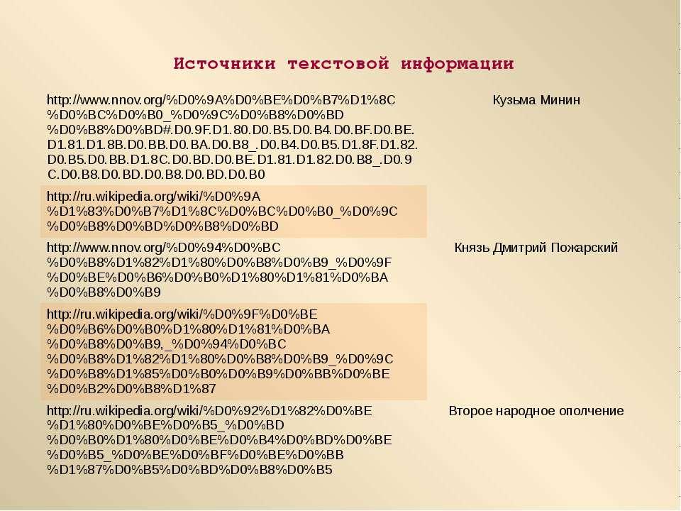 Источники текстовой информации http://www.nnov.org/%D0%9A%D0%BE%D0%B7%D1%8C%D...