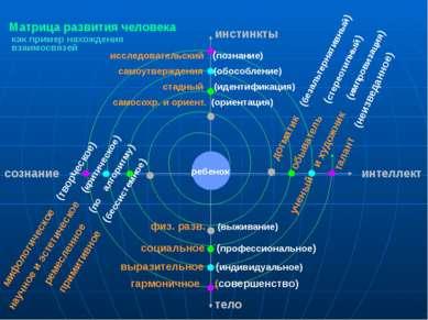Матрица развития человека мифологическое (творческое) научное и эстетическое ...