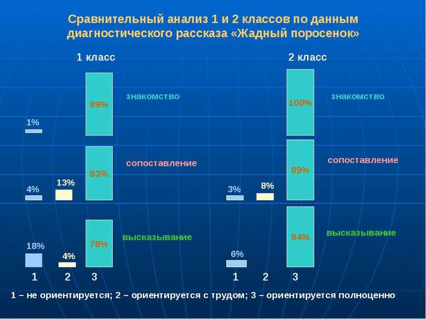 Сравнительный анализ 1 и 2 классов по данным диагностического рассказа «Жадны...