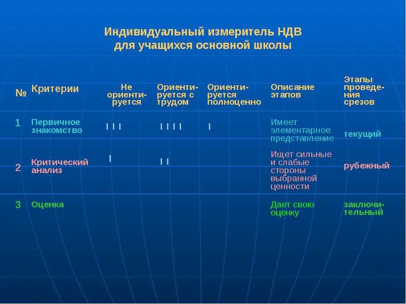 Индивидуальный измеритель НДВ для учащихся основной школы № Критерии Не ориен...