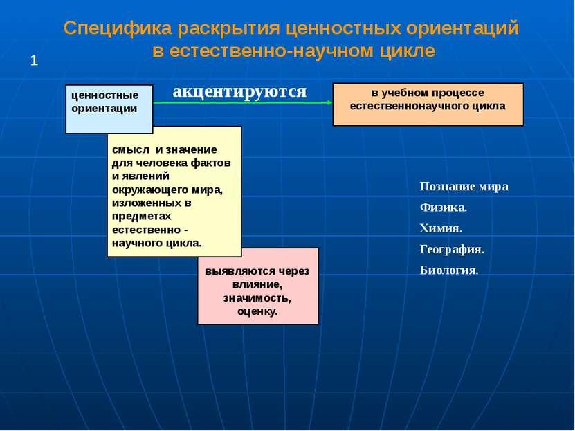 Специфика раскрытия ценностных ориентаций в естественно-научном цикле выявляю...