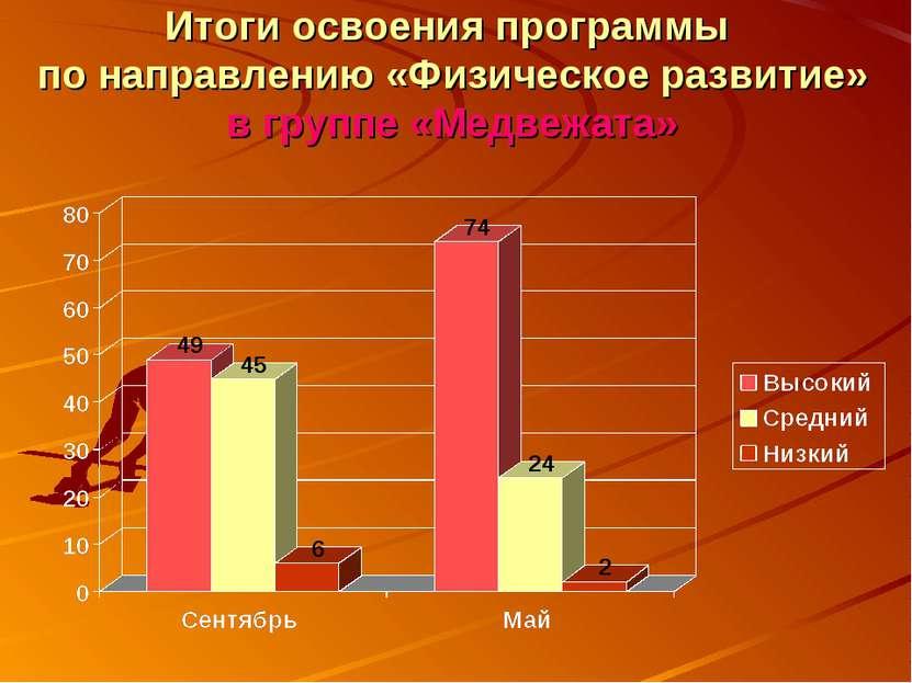 Итоги освоения программы по направлению «Физическое развитие» в группе «Медве...