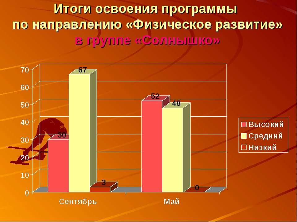 Итоги освоения программы по направлению «Физическое развитие» в группе «Солны...