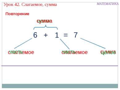 Урок 42. Слагаемое, сумма МАТЕМАТИКА = целое сумма слагаемое слагаемое 7 6 1 ...