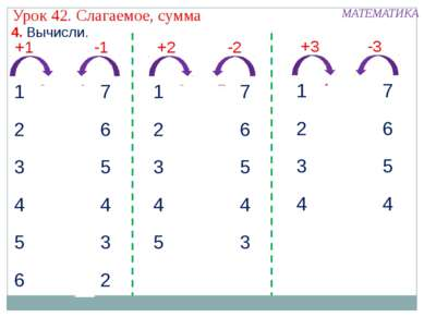 +1 -1 +2 -2 +3 -3 4. Вычисли. Урок 42. Слагаемое, сумма МАТЕМАТИКА 1 2 2 3 3 ...