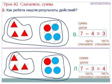 7 – 4 = 3 7 – 3 = 4 В. Л. 2. Как ребята нашли результаты действий? слагаемое ...