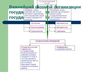 Важнейшей формой организации государства является государственный строй. ГОСУ...