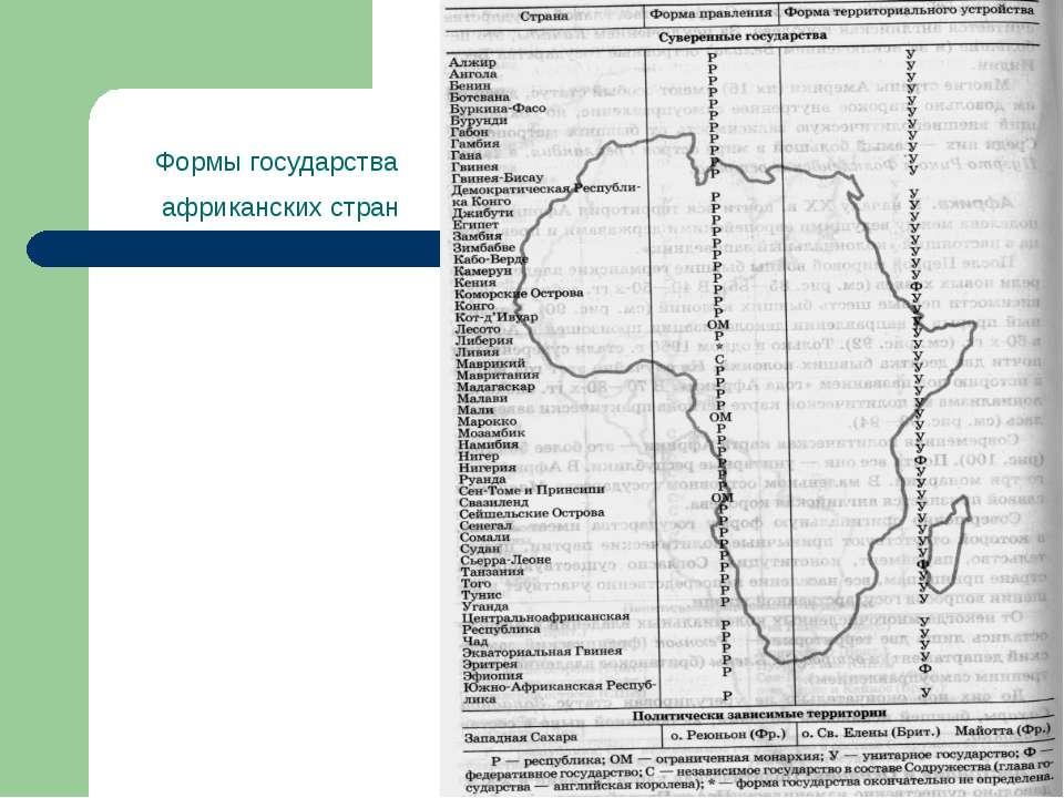 Формы государства африканских стран